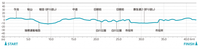 nagoya-womens-marathon-2015-course-map-02