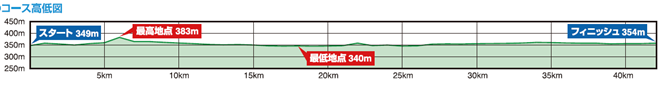 nagano-marathon-2015-course-map-02
