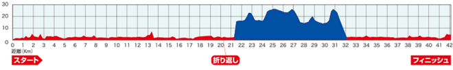yokohama-marathon-2016-course-map-03