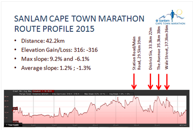 Sanlam-cape-town-marathon-2015-course-map-02