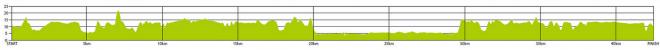 さいたま国際マラソン コース高低図