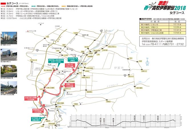 春の高校伊那駅伝2018女子コースマップ